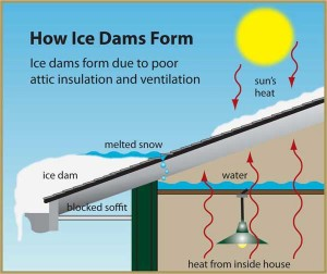 How Ice Dams Form | All County Window Cleaning